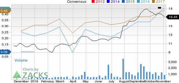 Valvoline Inc (VVV) Price and EPS Surprise