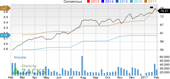How Texas Instruments (TXN) Stock Stands Out in a Strong Industry