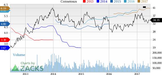 General motors company gm stock price today zacks for General motors stock price