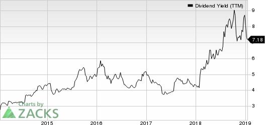 Tupperware Brands Corporation Dividend Yield (TTM)