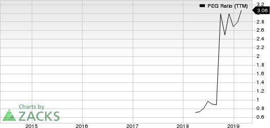 Century Casinos, Inc. PEG Ratio (TTM)