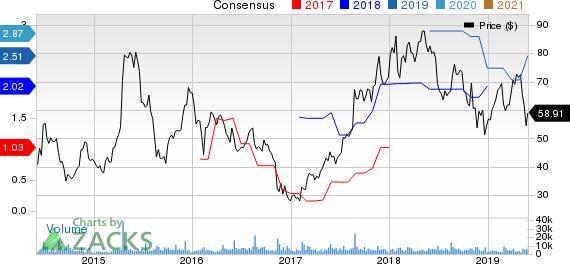 58.com Inc. Price and Consensus