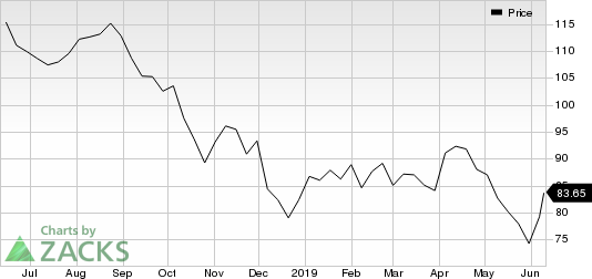 LyondellBasell Industries N.V. Price