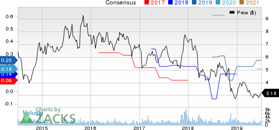 Entravision Communications Corporation Price and Consensus