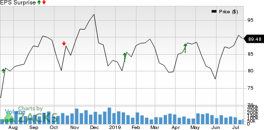 United Airlines Holdings Inc Price and EPS Surprise