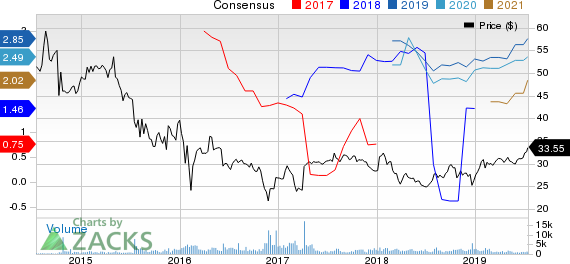 Sunoco LP Price and Consensus