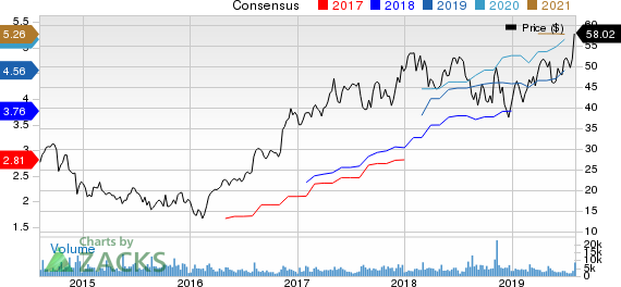 MasTec, Inc. Price and Consensus