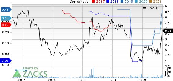 PC-Tel, Inc. Price and Consensus