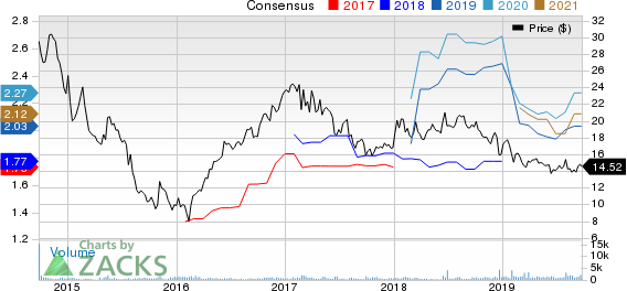 CNX Midstream Partners LP Price and Consensus