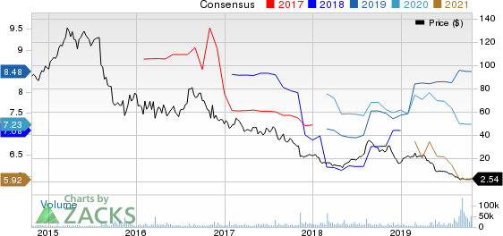 Mallinckrodt public limited company Price and Consensus