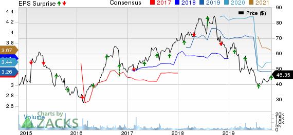 Nu Skin Enterprises, Inc. Price, Consensus and EPS Surprise