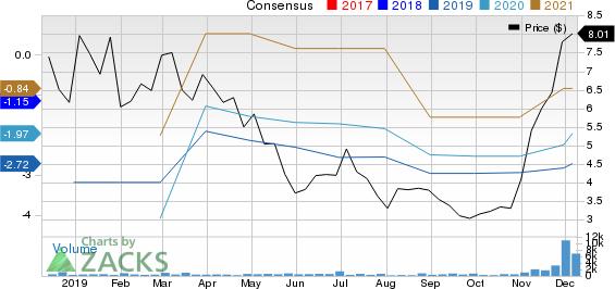 Aquestive Therapeutics, Inc. Price and Consensus