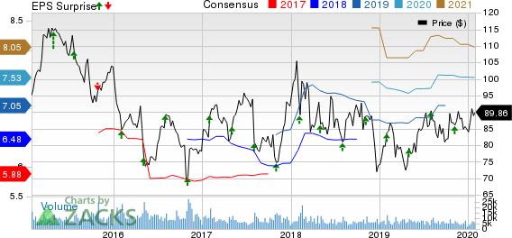 AmerisourceBergen Corporation Price, Consensus and EPS Surprise