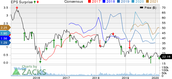 Devon Energy Corporation Price, Consensus and EPS Surprise