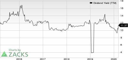 Dynex Capital, Inc. Dividend Yield (TTM)