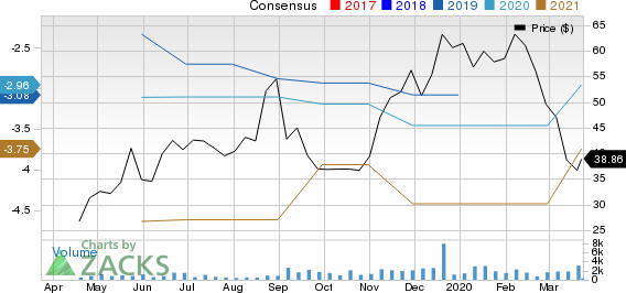 Turning Point Therapeutics, Inc. Price and Consensus