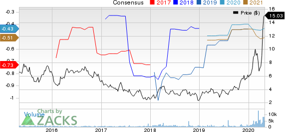 Compugen Ltd. Price and Consensus