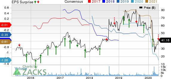 Glaukos Corporation Price, Consensus and EPS Surprise