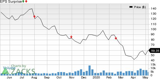 bluebird bio Inc Price and EPS Surprise