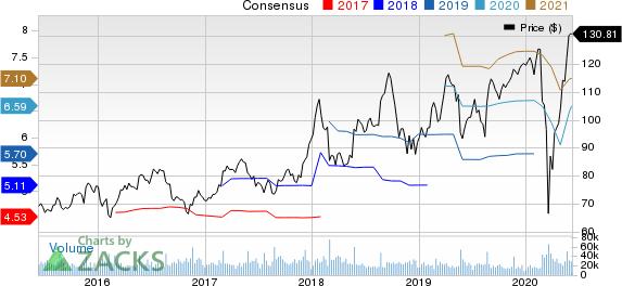 Lowes Companies, Inc. Price and Consensus