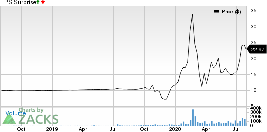 Virgin Galactic Holdings, Inc. Price and EPS Surprise