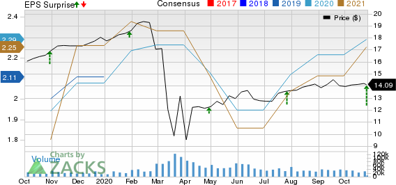 AGNC Investment Corp. Price, Consensus and EPS Surprise