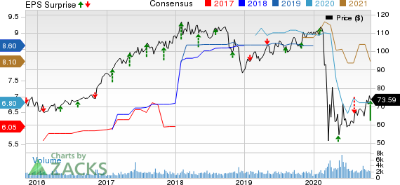 American Financial Group, Inc. Price, Consensus and EPS Surprise