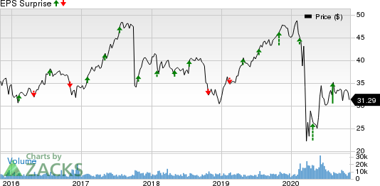 Fidelity National Financial, Inc. Price and EPS Surprise