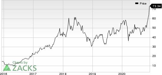 Micron Technology, Inc. Price