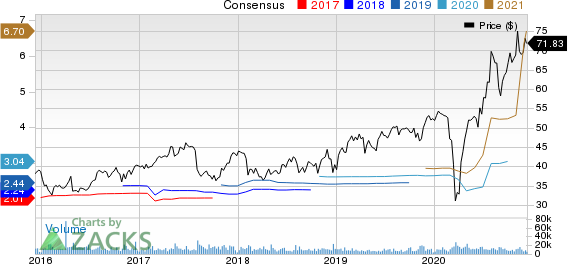 Hologic, Inc. Price and Consensus