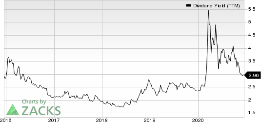 BOK Financial Corporation Dividend Yield (TTM)