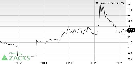 Jefferies Financial Group Inc. Dividend Yield (TTM)