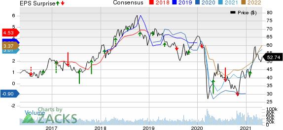 ConocoPhillips Price, Consensus and EPS Surprise