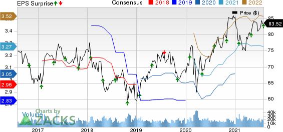 ColgatePalmolive Company Price, Consensus and EPS Surprise
