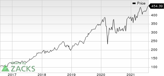 Teledyne Technologies Incorporated Price