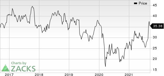 ScanSource, Inc. Price