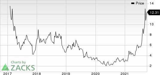 Ramaco Resources, Inc. Price