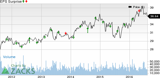 PPL Corporation (PPL) Beats on Q2 Earnings and Revenues