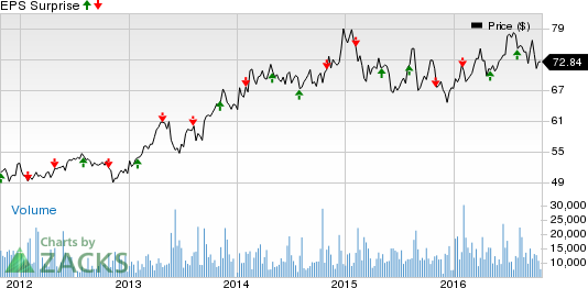 What's in the Cards for Dominion (D) this Earnings Season?
