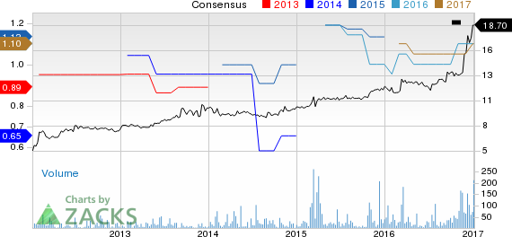 Top Ranked Momentum Stocks to Buy for January 5th