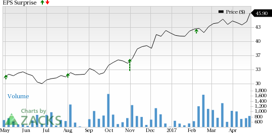 Is a Surprise Coming for CNA Financial Corp. (CNA) This Earnings Season?