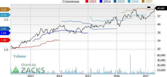 Fortune Brands (FBHS) Beats Q1 Earnings, Sales, Ups View