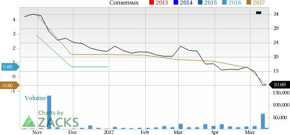 What Falling Estimates & Price Mean for Hertz Global Holdings (HTZ)