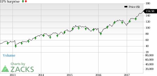 S&P Global (SPGI) Beats on Q2 Earnings, Guidance Up