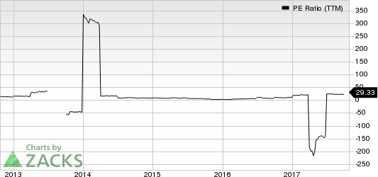 Wi-LAN Inc PE Ratio (TTM)