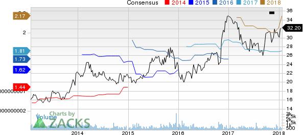 Hanmi Financial Corporation Price and Consensus