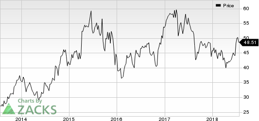 Apogee Enterprises, Inc. Price