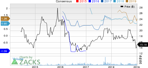 Par Pacific Holdings, Inc. Price and Consensus