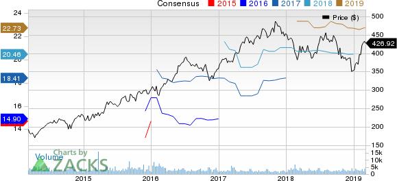 Equinix, Inc. Price and Consensus