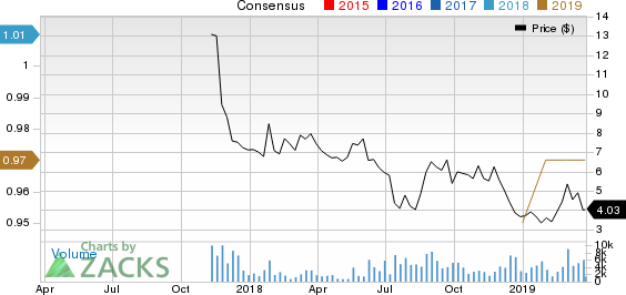 PPDAI Group Inc. Sponsored ADR Price and Consensus